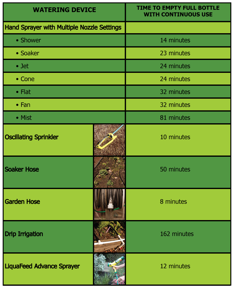 Watering Times Will Vary Depending On Each Individuals Water Pressure So These Are Meant Only For Roximation