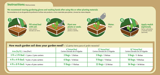 Raised Bed Coverage Area Chart
